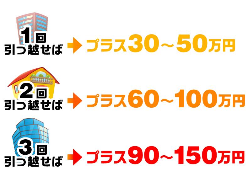 """引っ越した数だけ""""不労所得""""が増える!!『引っ越し億万長者』_04"""